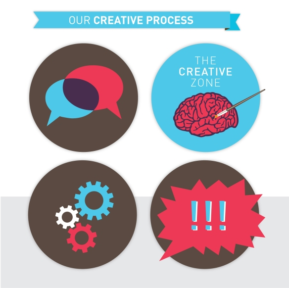 Our Creative Process