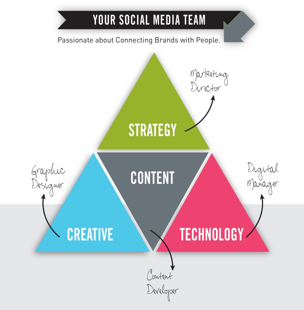 what makes a great social media team