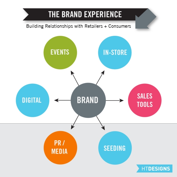 The Brand Experience Diagram