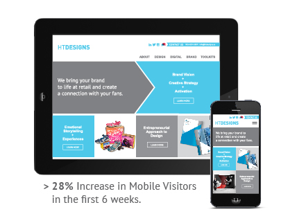 Increase in Mobile Visitors in the first 6 weeks