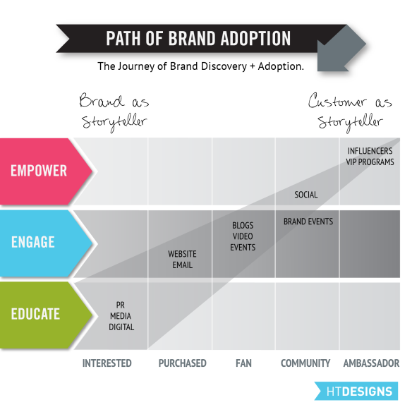 Path of Brand Adoption - The Journey of Brand Discovery